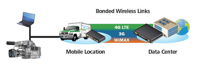 Bonded Wireless Links