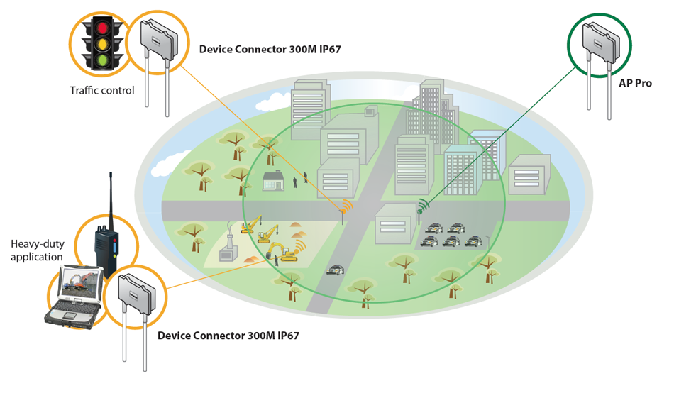 Enterprise - Upgrade Existing Network Infrastructure with LTE Backup