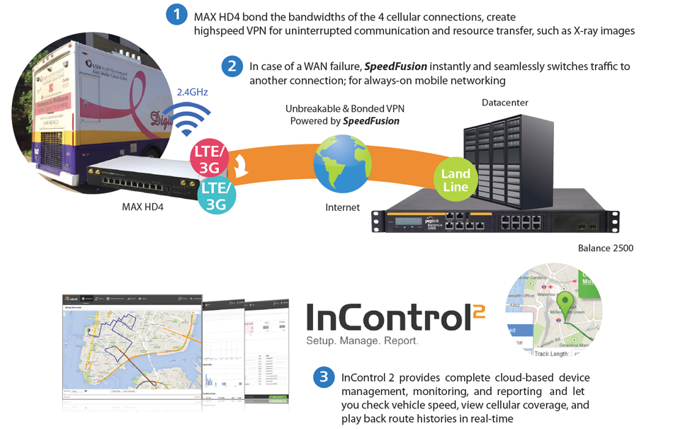 Command Center/Large Image Transfer - Fast and Reliable Mobile Networking