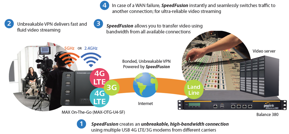 Broadcasting and Media - Blazing Fast Video Broadcast on Multiple 4G LTE/3G Links
