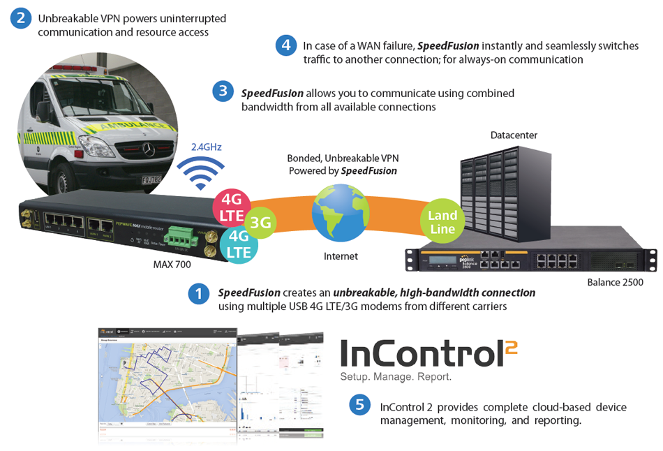 First Responders - Unbreakable VPN for Mission-Critical Emergency Communication