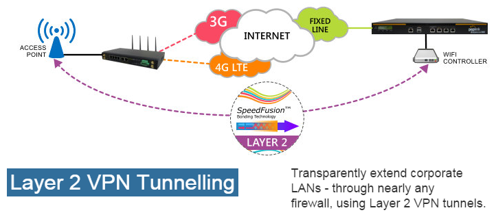 Layer 2 VPN Tunnelling